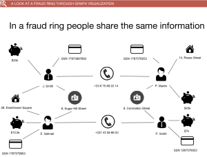 How fraudsters share info helps Linkurious ID them.
